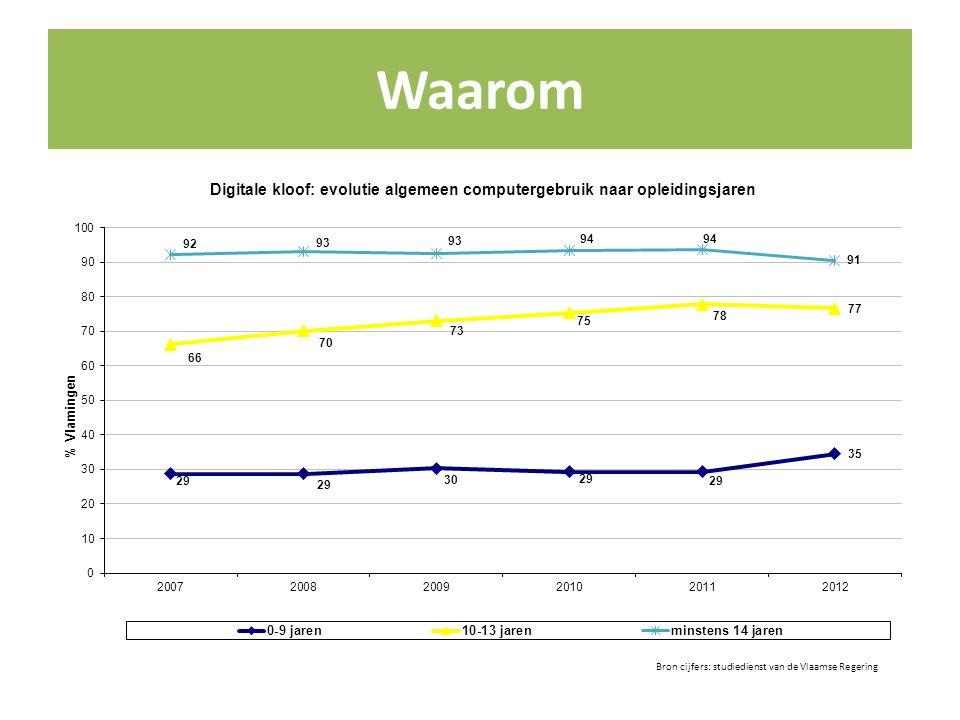 Waarom Bron cijfers: studiedienst van de Vlaamse Regering