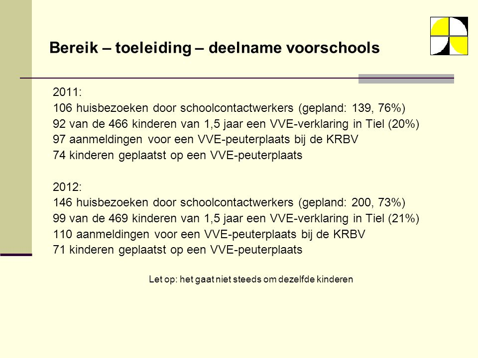 2011: 106 huisbezoeken door schoolcontactwerkers (gepland: 139, 76%) 92 van de 466 kinderen van 1,5 jaar een VVE-verklaring in Tiel (20%) 97 aanmeldingen voor een VVE-peuterplaats bij de KRBV 74 kinderen geplaatst op een VVE-peuterplaats 2012: 146 huisbezoeken door schoolcontactwerkers (gepland: 200, 73%) 99 van de 469 kinderen van 1,5 jaar een VVE-verklaring in Tiel (21%) 110 aanmeldingen voor een VVE-peuterplaats bij de KRBV 71 kinderen geplaatst op een VVE-peuterplaats Let op: het gaat niet steeds om dezelfde kinderen Bereik – toeleiding – deelname voorschools