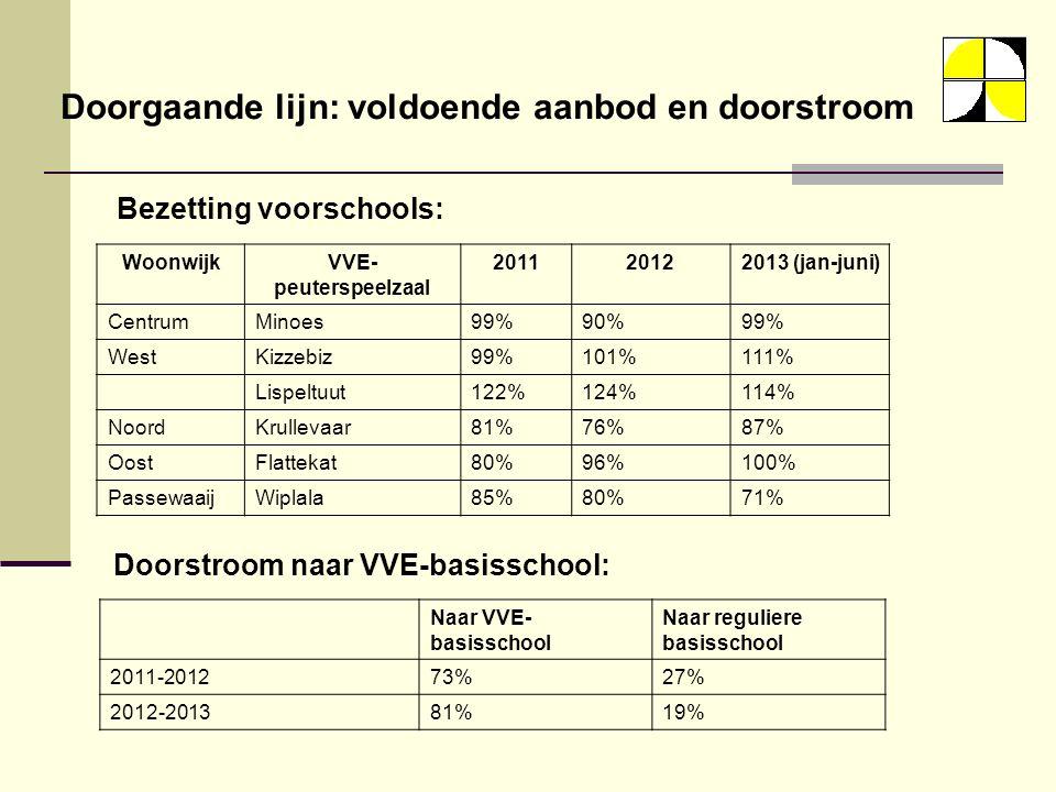 Doorgaande lijn: voldoende aanbod en doorstroom Bezetting voorschools: WoonwijkVVE- peuterspeelzaal 201120122013 (jan-juni) CentrumMinoes99%90%99% WestKizzebiz99%101%111% Lispeltuut122%124%114% NoordKrullevaar81%76%87% OostFlattekat80%96%100% PassewaaijWiplala85%80%71% Doorstroom naar VVE-basisschool: Naar VVE- basisschool Naar reguliere basisschool 2011-201273%27% 2012-201381%19%