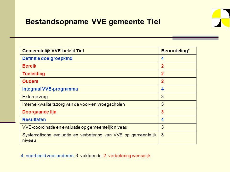 Bestandsopname VVE gemeente Tiel Gemeentelijk VVE-beleid TielBeoordeling* Definitie doelgroepkind4 Bereik2 Toeleiding2 Ouders2 Integraal VVE-programma4 Externe zorg3 Interne kwaliteitszorg van de voor- en vroegscholen3 Doorgaande lijn3 Resultaten4 VVE-coördinatie en evaluatie op gemeentelijk niveau3 Systematische evaluatie en verbetering van VVE op gemeentelijk niveau 3 4: voorbeeld voor anderen, 3: voldoende, 2: verbetering wenselijk
