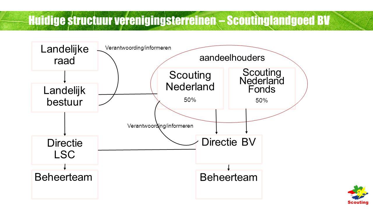 Huidige structuur verenigingsterreinen – Scoutinglandgoed BV Landelijke raad Landelijk bestuur Directie LSC Beheerteam Scouting Nederland 50% Scouting Nederland Fonds 50% Directie BV Beheerteam aandeelhouders Verantwoording/informeren