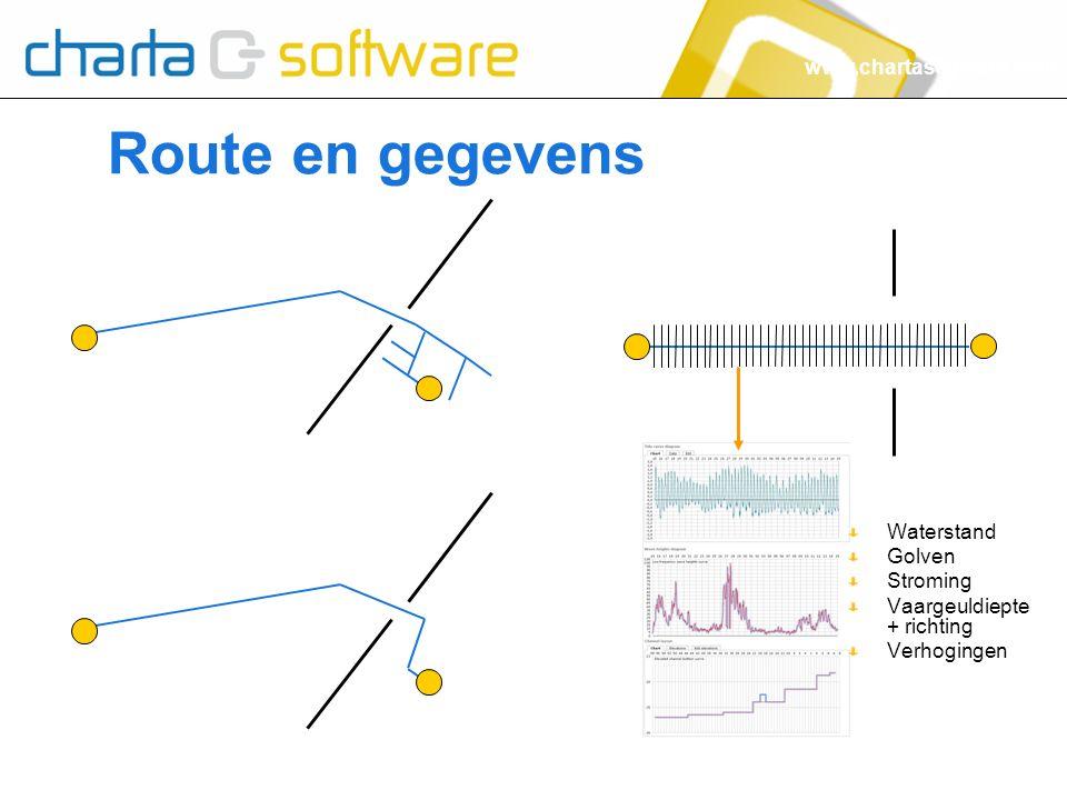 www.chartasoftware.com Route en gegevens Waterstand Golven Stroming Vaargeuldiepte + richting Verhogingen