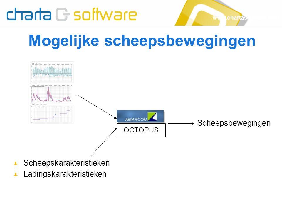 www.chartasoftware.com Mogelijke scheepsbewegingen Scheepskarakteristieken Ladingskarakteristieken OCTOPUS Scheepsbewegingen