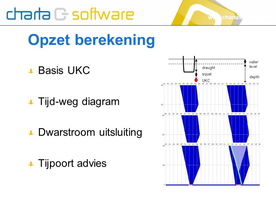 www.chartasoftware.com Opzet berekening Basis UKC Tijd-weg diagram Dwarstroom uitsluiting Tijpoort advies depth water level draught squat UKC