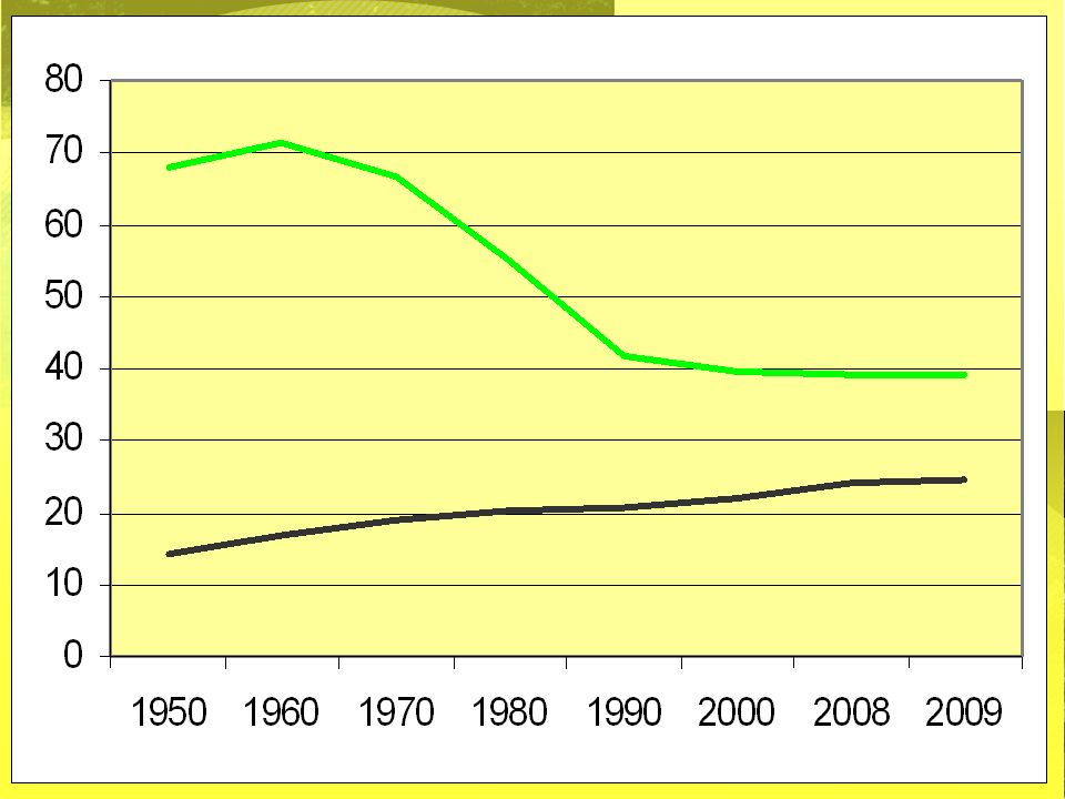2009-2010Demografie20 demografische druk groene druk grijze druk groengrijs 195067,914 196071,416,8 197066,618,8 198055,120,1 199041,720,8 200039,421,9 200839,224 20093924,5 ontgroening vergrijzing