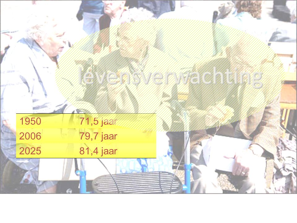 195071,5 jaar 200679,7 jaar 202581,4 jaar levensverwachting