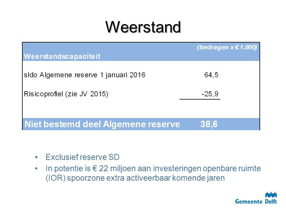 Weerstand Exclusief reserve SD In potentie is € 22 miljoen aan investeringen openbare ruimte (IOR) spoorzone extra activeerbaar komende jaren
