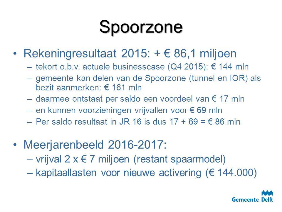 Spoorzone Rekeningresultaat 2015: + € 86,1 miljoen – –tekort o.b.v. actuele businesscase (Q4 2015): € 144 mln – –gemeente kan delen van de Spoorzone (