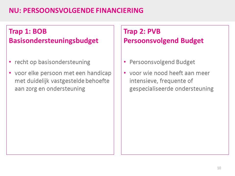 NU: PERSOONSVOLGENDE FINANCIERING Trap 1: BOB Basisondersteuningsbudget recht op basisondersteuning voor elke persoon met een handicap met duidelijk v