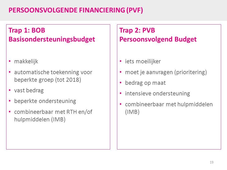 PERSOONSVOLGENDE FINANCIERING (PVF) Trap 1: BOB Basisondersteuningsbudget makkelijk automatische toekenning voor beperkte groep (tot 2018) vast bedrag
