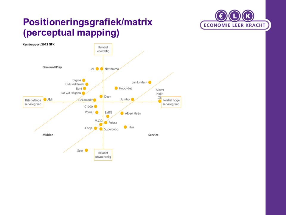 Positioneringsgrafiek/matrix (perceptual mapping)