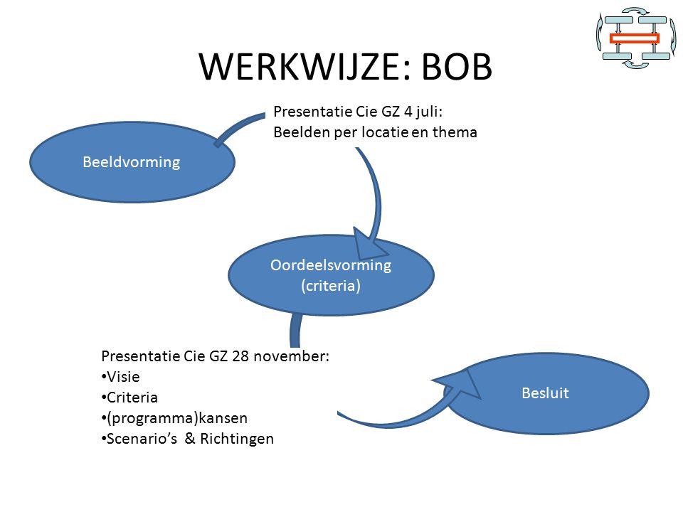 Besluit Beeldvorming Oordeelsvorming (criteria) WERKWIJZE: BOB Presentatie Cie GZ 4 juli: Beelden per locatie en thema Presentatie Cie GZ 28 november: Visie Criteria (programma)kansen Scenario's & Richtingen