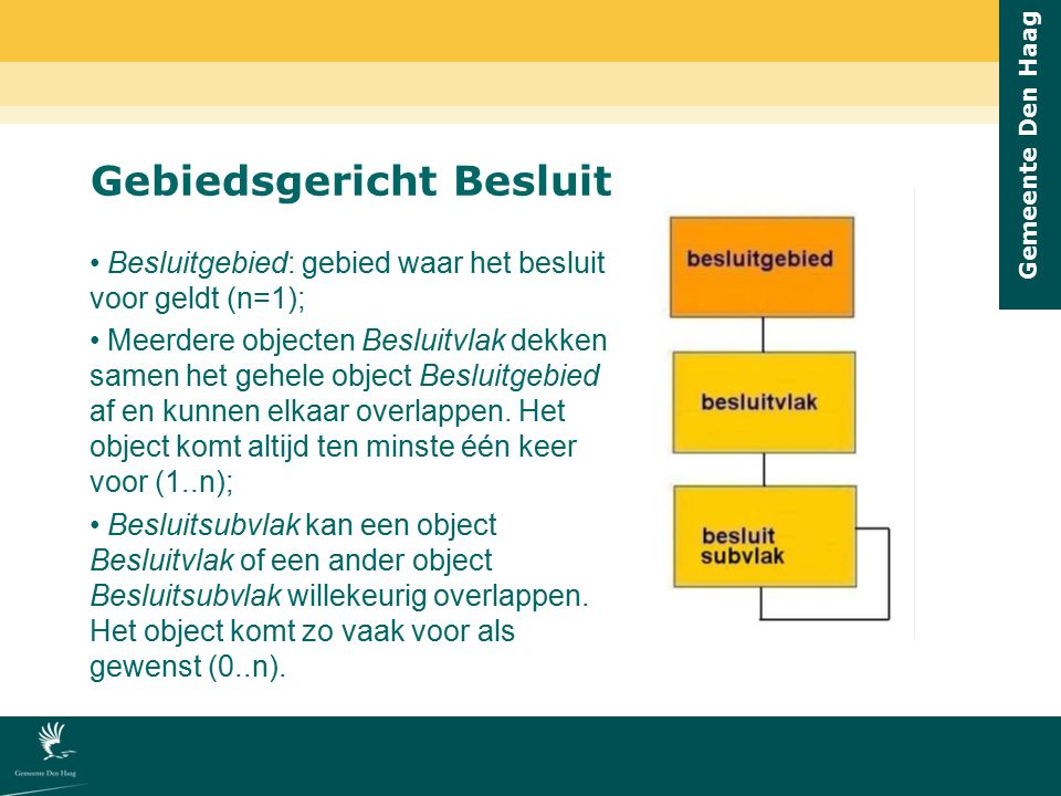 Gemeente Den Haag Gebiedsgericht Besluit Besluitgebied: gebied waar het besluit voor geldt (n=1); Meerdere objecten Besluitvlak dekken samen het gehel