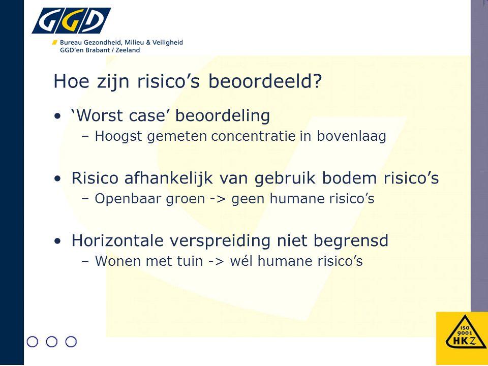 Hoe zijn risico's beoordeeld? 'Worst case' beoordeling –Hoogst gemeten concentratie in bovenlaag Risico afhankelijk van gebruik bodem risico's –Openba