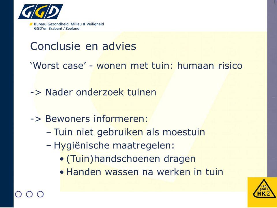 Conclusie en advies 'Worst case' - wonen met tuin: humaan risico -> Nader onderzoek tuinen -> Bewoners informeren: –Tuin niet gebruiken als moestuin –