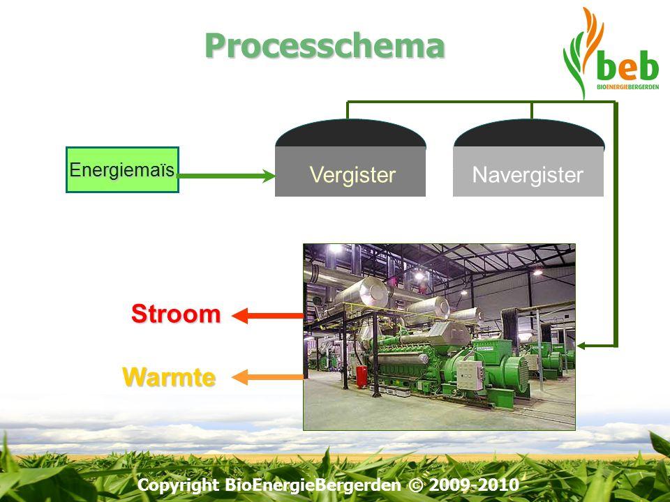 Copyright BioEnergieBergerden © 2009-2010Processchema Vergister Navergister Energiemaïs Stroom Warmte Biogas