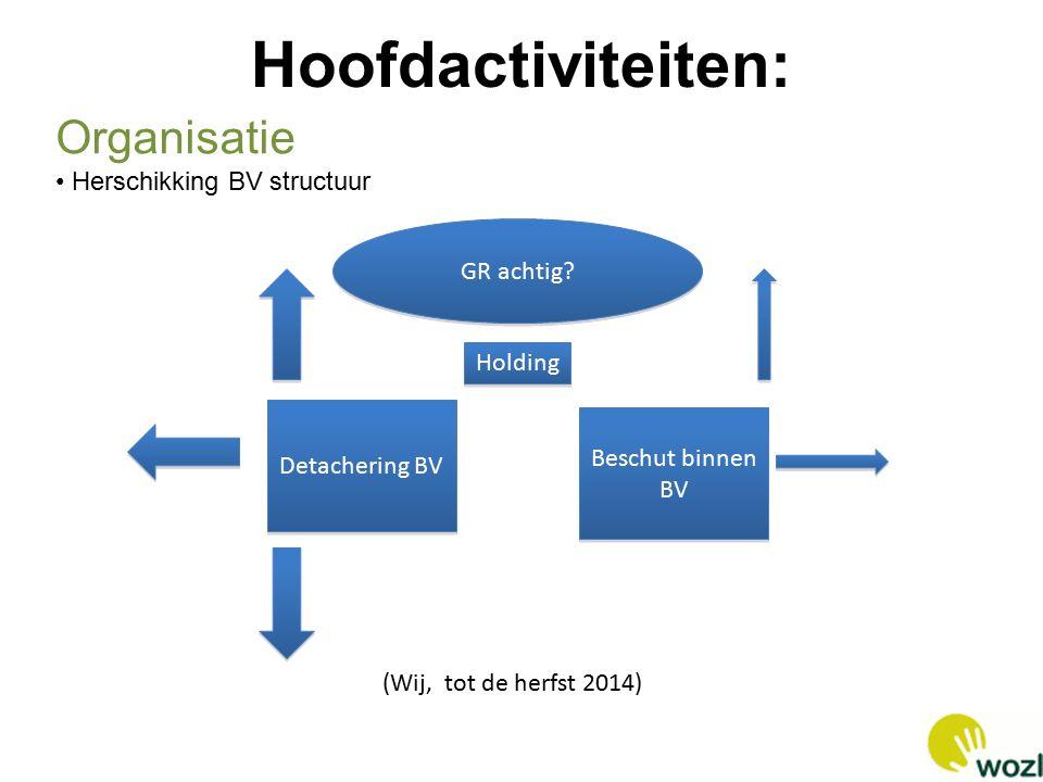 Hoofdactiviteiten: Holding GR achtig.
