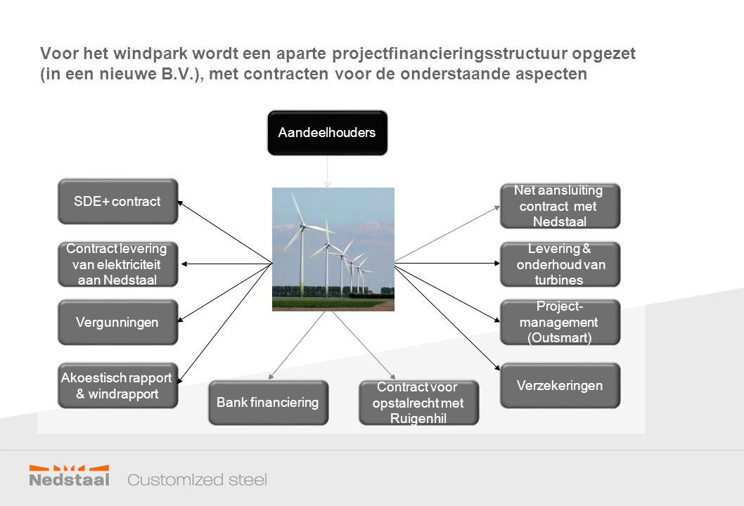 Voor het windpark wordt een aparte projectfinancieringsstructuur opgezet (in een nieuwe B.V.), met contracten voor de onderstaande aspecten Aandeelhouders Contract voor opstalrecht met Ruigenhil Verzekeringen Project- management (Outsmart) Levering & onderhoud van turbines Net aansluiting contract met Nedstaal SDE+ contract Contract levering van elektriciteit aan Nedstaal Vergunningen Akoestisch rapport & windrapport Bank financiering