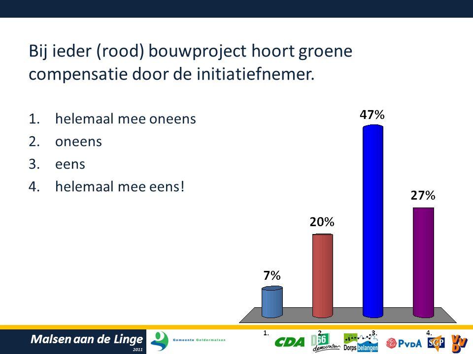 Malsen aan de Linge 2011 Bij ieder (rood) bouwproject hoort groene compensatie door de initiatiefnemer.