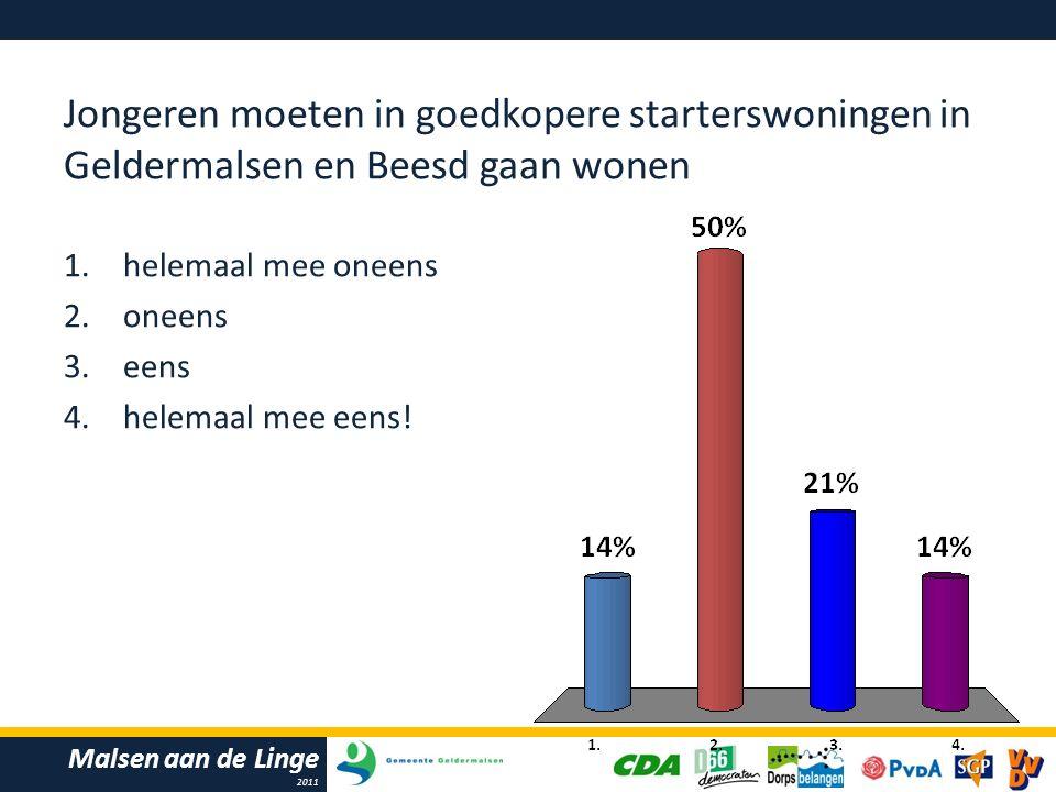 Malsen aan de Linge 2011 Jongeren moeten in goedkopere starterswoningen in Geldermalsen en Beesd gaan wonen 1.helemaal mee oneens 2.oneens 3.eens 4.helemaal mee eens!