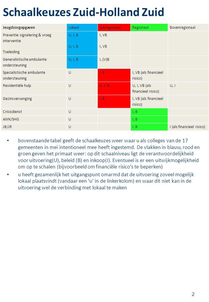 Schaalkeuzes Zuid-Holland Zuid 2 JeugdzorgopgavenLokaalSubregionaalRegionaalBovenregionaal Preventie signalering & vroeg interventie Toeleiding U, I, B U, I, B I, VB I, VB Generalistische ambulante ondersteuning U, I, BI, (V)B Specialistische ambulante ondersteuning UI, B I, VB (als financieel risico) Residentiële hulpUU, I, B U, I, VB (als financieel risico) U, I GezinsvervangingUI, B I, VB (als financieel risico) CrisisdienstU I, B AMK/SHGU I, B JB/JRU I, BI (als financieel risico) ACUTE HULP bovenstaande tabel geeft de schaalkeuzes weer waar u als colleges van de 17 gemeenten in mei intentioneel mee heeft ingestemd.