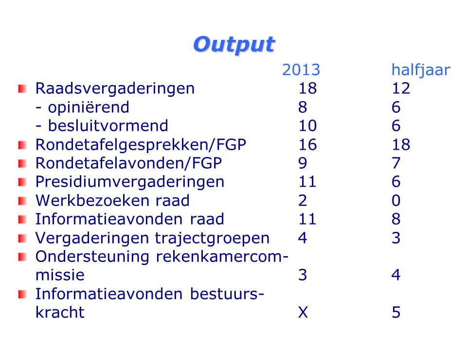 Output 2013 Halfjaar 2013 RTG avonden217 Aangenomen moties1411 Aangenomen amendementen267 Raadsvoorstellen8457 Initiatiefvoorstellen00 Interpellaties03 Vragen vragenhalfuurtje68 Schriftelijke vragen3230 Driehoeksvergaderingen106