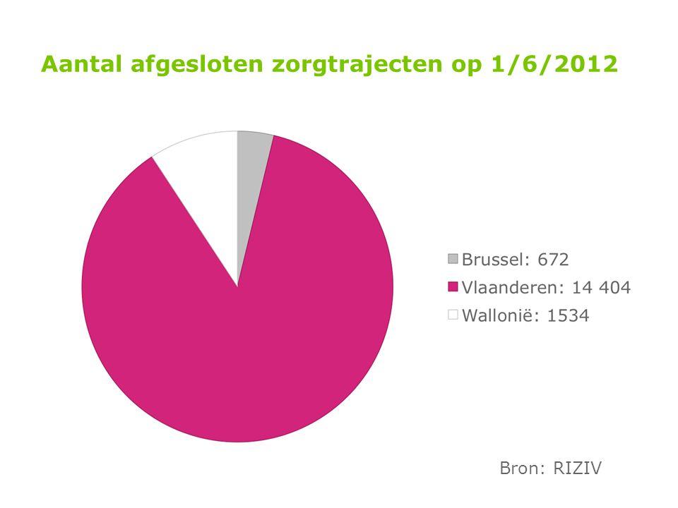 Aantal afgesloten zorgtrajecten op 1/6/2012 Bron: RIZIV