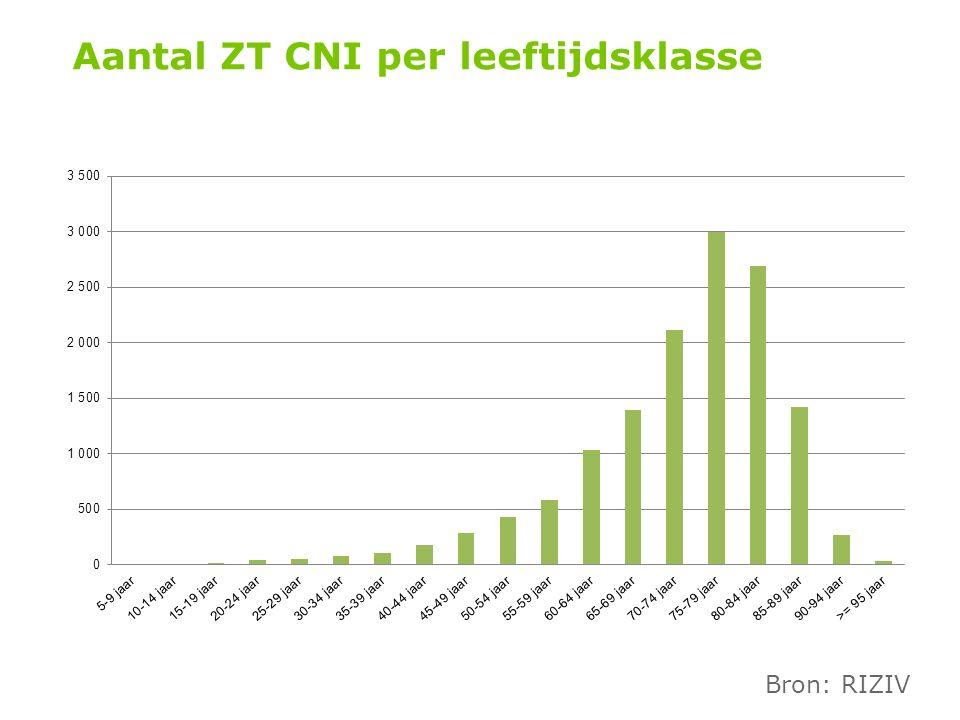 Aantal ZT CNI per leeftijdsklasse Bron: RIZIV