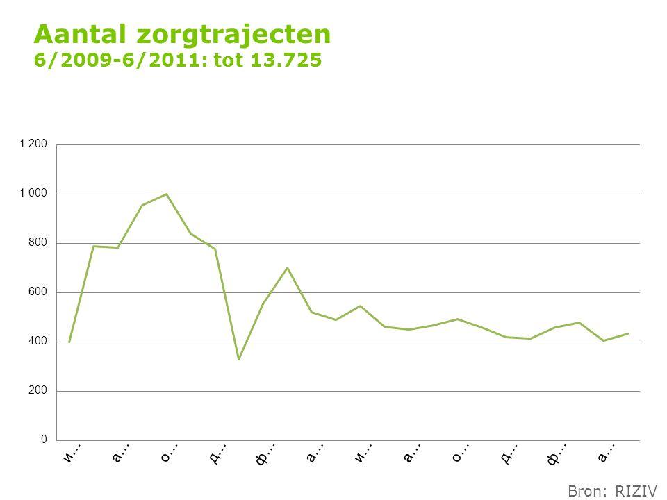 Aantal zorgtrajecten 6/2009-6/2011: tot 13.725 Bron: RIZIV