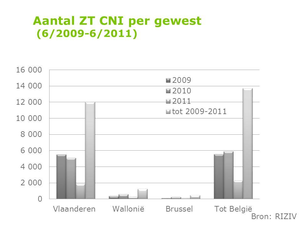 Aantal ZT CNI per gewest (6/2009-6/2011) Bron: RIZIV