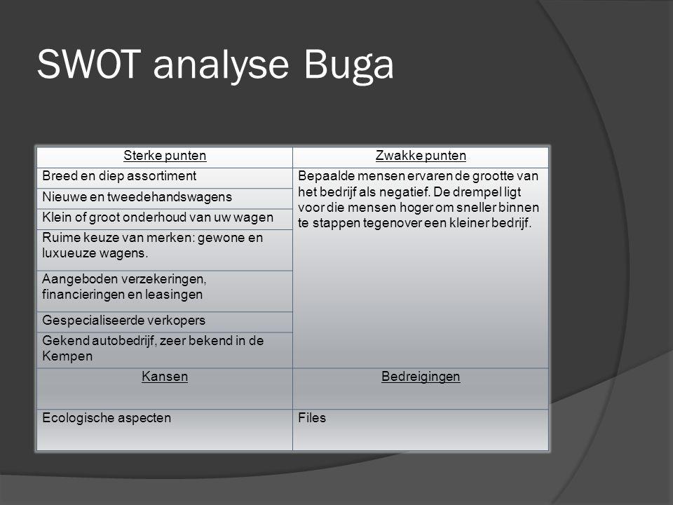 SWOT analyse Buga Sterke puntenZwakke punten Breed en diep assortimentBepaalde mensen ervaren de grootte van het bedrijf als negatief.