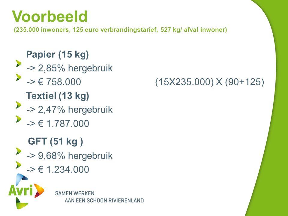 Voorbeeld (235.000 inwoners, 125 euro verbrandingstarief, 527 kg/ afval inwoner) Papier (15 kg) -> 2,85% hergebruik -> € 758.000 (15X235.000) X (90+125) Textiel (13 kg) -> 2,47% hergebruik -> € 1.787.000 GFT (51 kg ) -> 9,68% hergebruik -> € 1.234.000