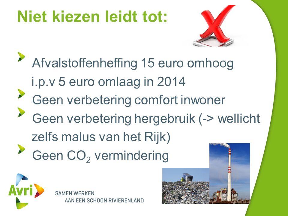 Niet kiezen leidt tot: Afvalstoffenheffing 15 euro omhoog i.p.v 5 euro omlaag in 2014 Geen verbetering comfort inwoner Geen verbetering hergebruik (-> wellicht zelfs malus van het Rijk) Geen CO 2 vermindering