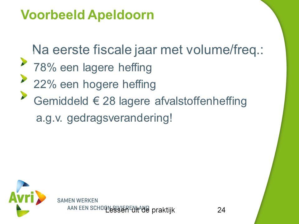 Voorbeeld Apeldoorn Lessen uit de praktijk24 Na eerste fiscale jaar met volume/freq.: 78% een lagere heffing 22% een hogere heffing Gemiddeld € 28 lagere afvalstoffenheffing a.g.v.