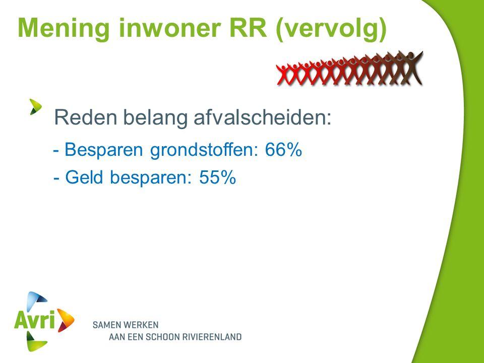 Mening inwoner RR (vervolg) Reden belang afvalscheiden: - Besparen grondstoffen: 66% - Geld besparen: 55%