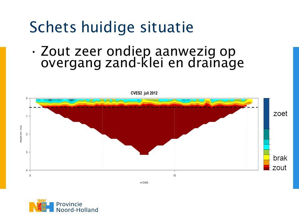 opvangen – opslaan - gebruiken Regelbaar drainageniveau Controle waterkwaliteit – Goede kwaliteit > bassin – Slechte kwaliteit > afvoer in sloot DakBassinDrainage