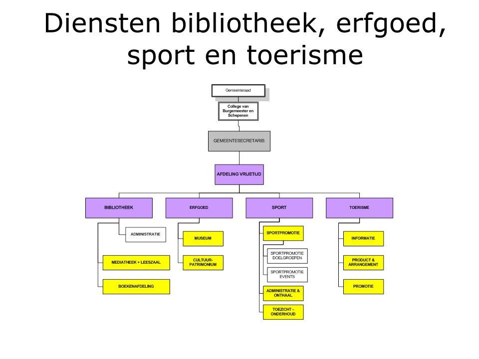 Diensten bibliotheek, erfgoed, sport en toerisme