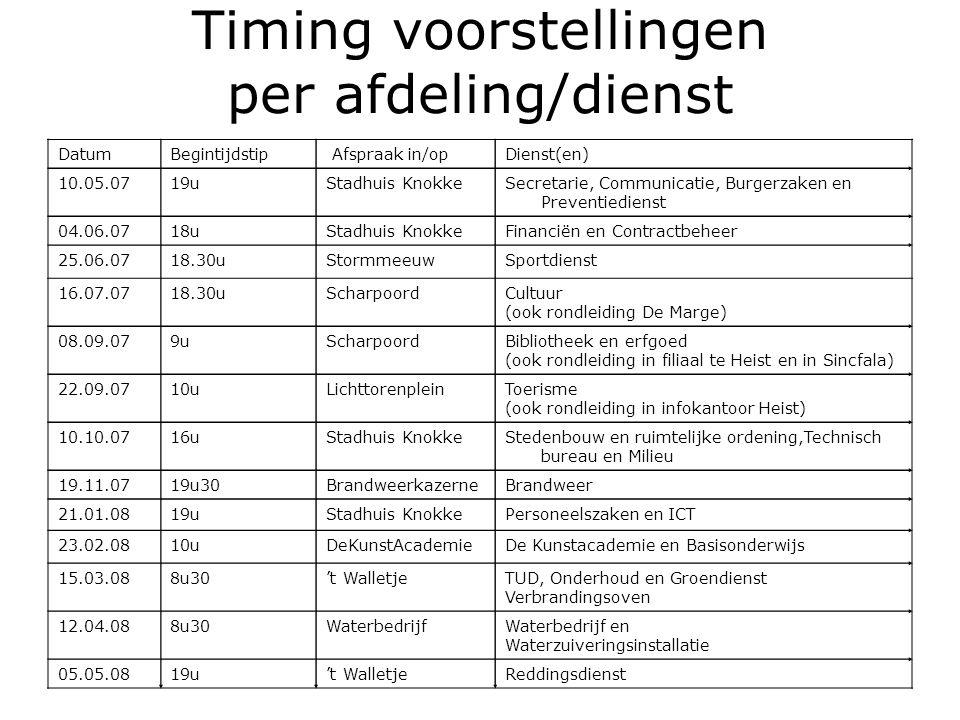 Timing voorstellingen per afdeling/dienst DatumBegintijdstip Afspraak in/opDienst(en) 10.05.0719uStadhuis KnokkeSecretarie, Communicatie, Burgerzaken en Preventiedienst 04.06.0718uStadhuis KnokkeFinanciën en Contractbeheer 25.06.0718.30uStormmeeuwSportdienst 16.07.0718.30uScharpoordCultuur (ook rondleiding De Marge) 08.09.079uScharpoordBibliotheek en erfgoed (ook rondleiding in filiaal te Heist en in Sincfala) 22.09.0710uLichttorenpleinToerisme (ook rondleiding in infokantoor Heist) 10.10.0716uStadhuis KnokkeStedenbouw en ruimtelijke ordening,Technisch bureau en Milieu 19.11.0719u30BrandweerkazerneBrandweer 21.01.0819uStadhuis KnokkePersoneelszaken en ICT 23.02.0810uDeKunstAcademieDe Kunstacademie en Basisonderwijs 15.03.088u30't WalletjeTUD, Onderhoud en Groendienst Verbrandingsoven 12.04.088u30WaterbedrijfWaterbedrijf en Waterzuiveringsinstallatie 05.05.0819u't WalletjeReddingsdienst