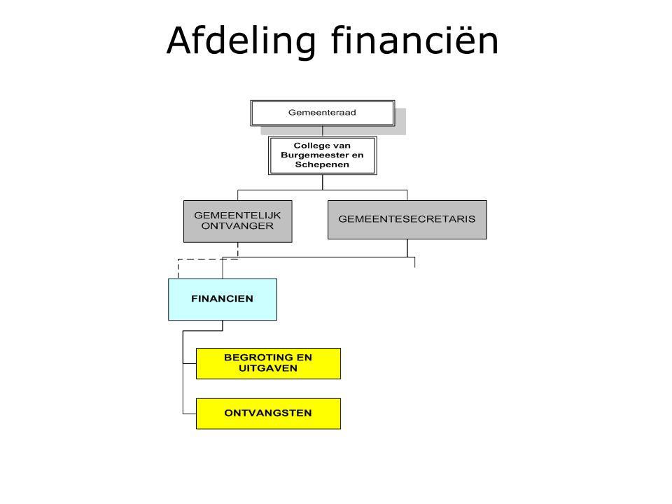 Afdeling financiën