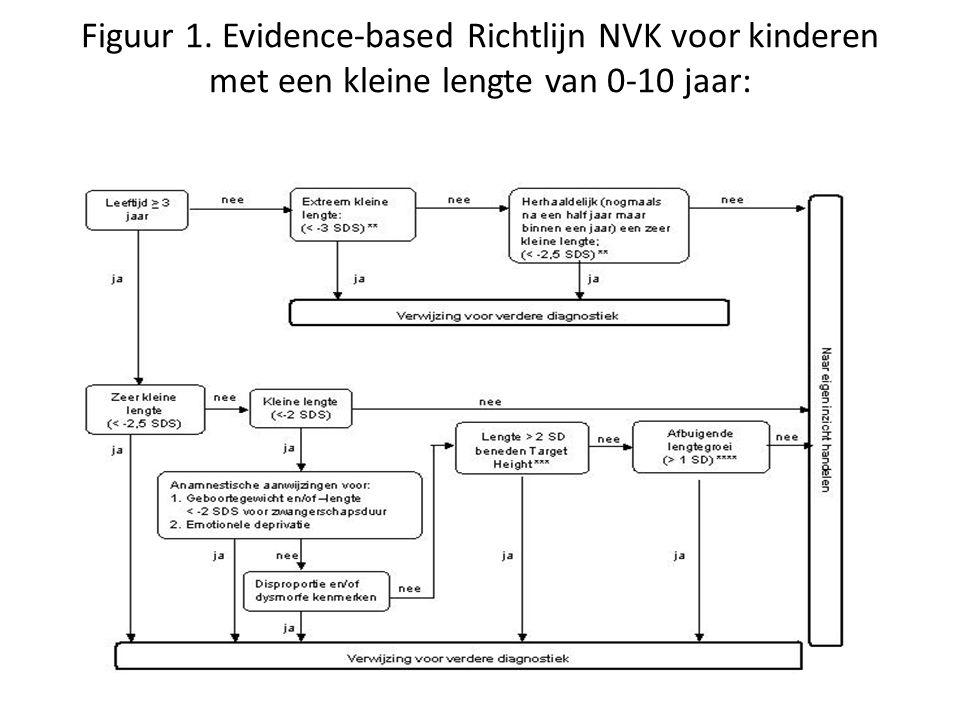 Figuur 1. Evidence-based Richtlijn NVK voor kinderen met een kleine lengte van 0-10 jaar: