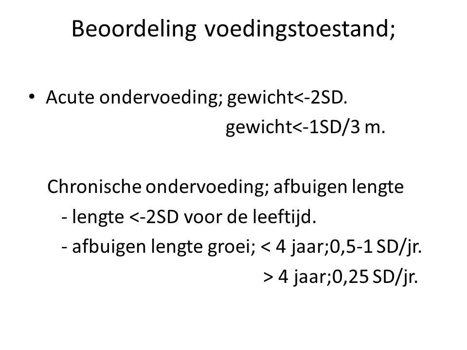 Beoordeling voedingstoestand; Acute ondervoeding; gewicht<-2SD.