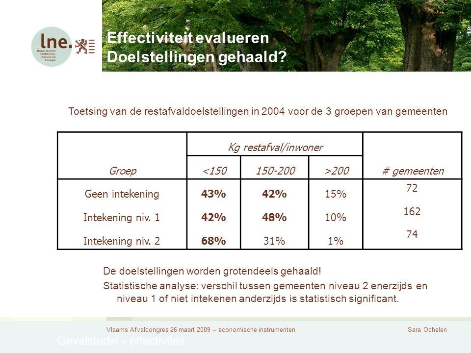 Vlaams Afvalcongres 26 maart 2009 – economische instrumentenSara Ochelen Effectiviteit evalueren Doelstellingen gehaald.