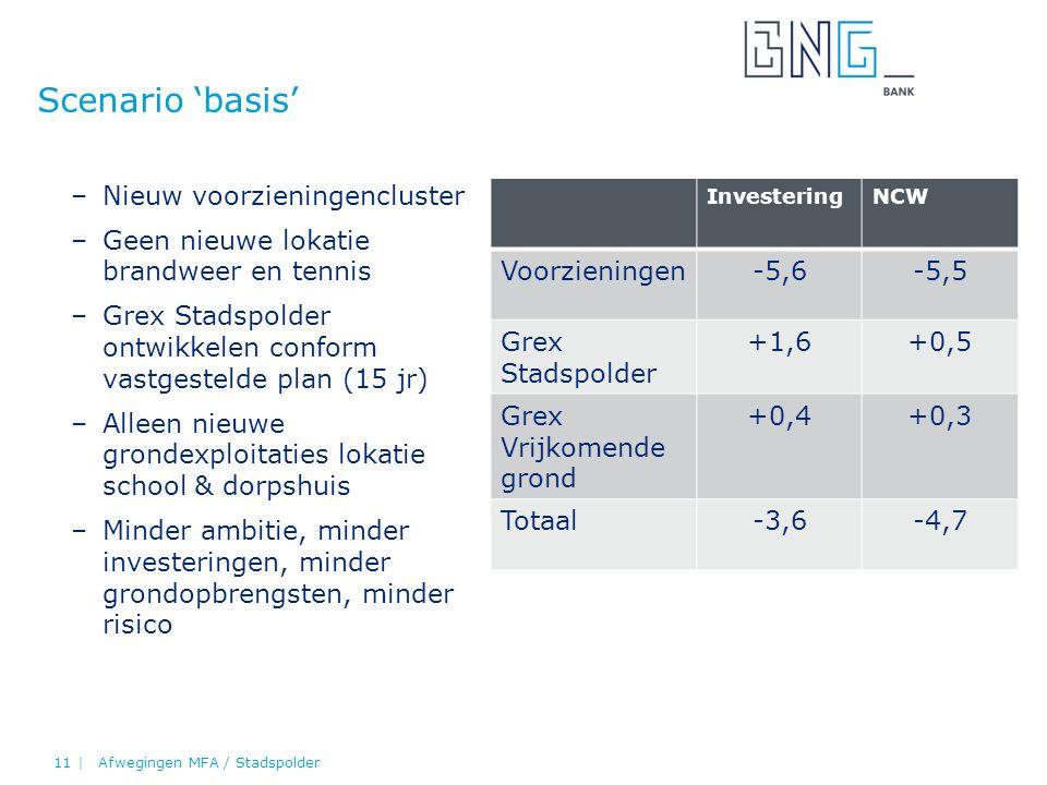 –Nieuw voorzieningencluster –Geen nieuwe lokatie brandweer en tennis –Grex Stadspolder ontwikkelen conform vastgestelde plan (15 jr) –Alleen nieuwe grondexploitaties lokatie school & dorpshuis –Minder ambitie, minder investeringen, minder grondopbrengsten, minder risico Scenario 'basis' Afwegingen MFA / Stadspolder11 | InvesteringNCW Voorzieningen-5,6-5,5 Grex Stadspolder +1,6+0,5 Grex Vrijkomende grond +0,4+0,3 Totaal-3,6-4,7