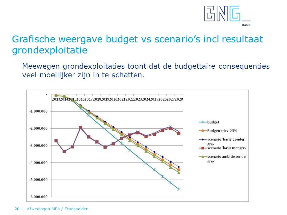 Grafische weergave budget vs scenario's incl resultaat grondexploitatie Afwegingen MFA / Stadspolder20 | Meewegen grondexploitaties toont dat de budgettaire consequenties veel moeilijker zijn in te schatten.