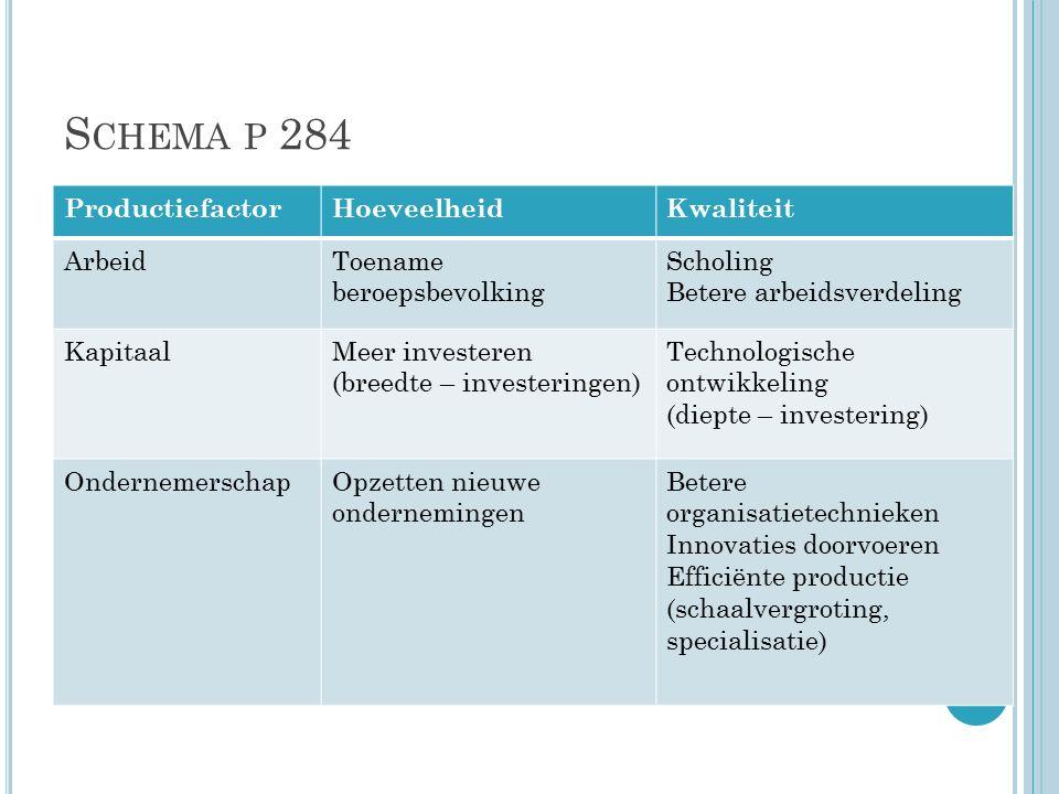 S CHEMA P 284 ProductiefactorHoeveelheidKwaliteit ArbeidToename beroepsbevolking Scholing Betere arbeidsverdeling KapitaalMeer investeren (breedte – investeringen) Technologische ontwikkeling (diepte – investering) OndernemerschapOpzetten nieuwe ondernemingen Betere organisatietechnieken Innovaties doorvoeren Efficiënte productie (schaalvergroting, specialisatie)