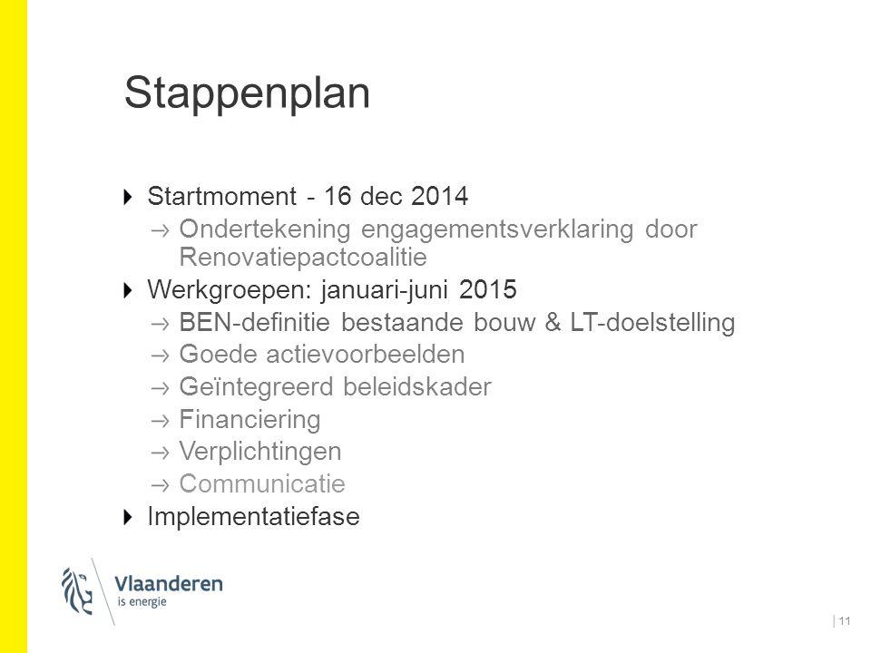 Stappenplan Startmoment - 16 dec 2014 Ondertekening engagementsverklaring door Renovatiepactcoalitie Werkgroepen: januari-juni 2015 BEN-definitie best