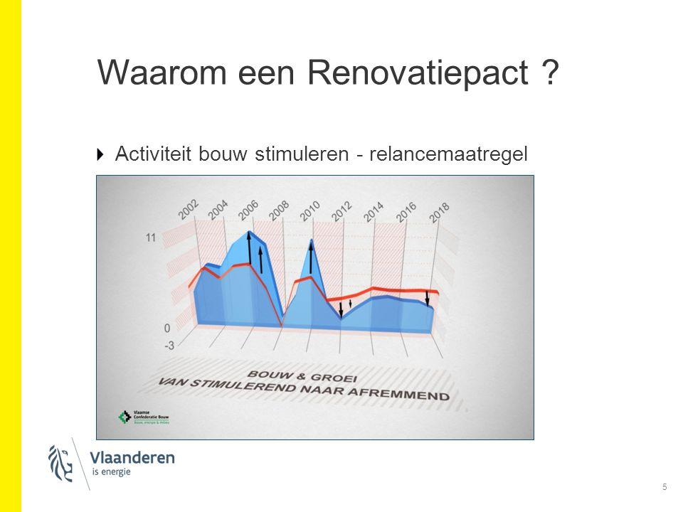 Waarom een Renovatiepact ? Activiteit bouw stimuleren - relancemaatregel 5