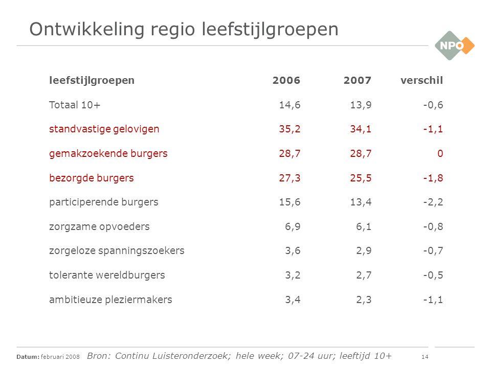 Datum: februari 200815 Conclusies  De regionale omroepen trekken vooral oudere radioluisteraars.