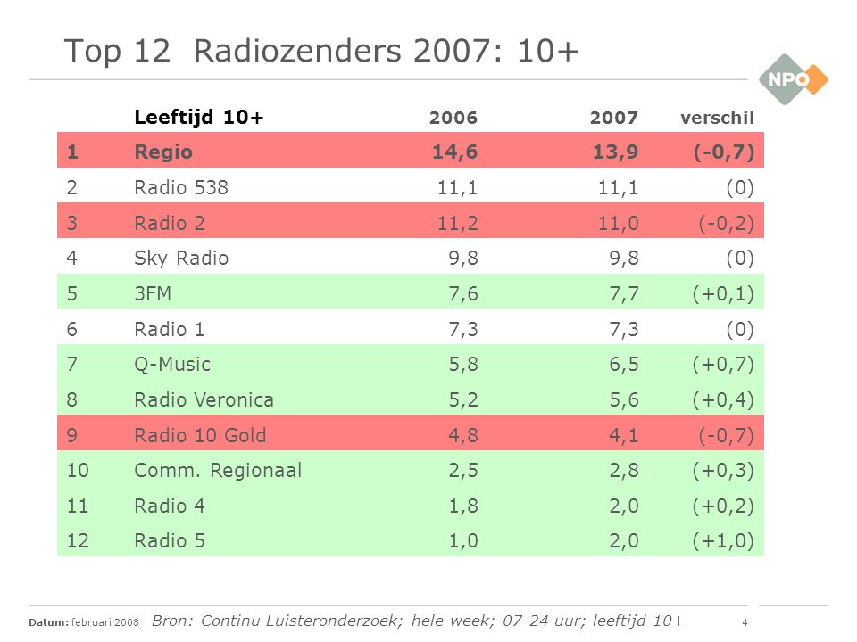 Datum: februari 20085 Top 10 Radiozenders 2007: 35-54 jaar Leeftijd 35-54 jaar 20062007verschil 1Radio 213,913,6(-0,3) 2Sky Radio13,112,8(-0,3) 3Radio 53811,912,7(+0,8) 4Q-Music6,48,5(+2,1) 5Radio Veronica7,38,1(+0,8) 63FM8,47,6(-0,8) 7Regio7,36,7(-0,6) 8Radio 10 Gold6,45,6(-0,8) 9Radio 14,44,7(+0,3) 10Arrow Classic Rock2,63,1(+0,5) Bron: Continu Luisteronderzoek; hele week; 07-24 uur; leeftijd 10+