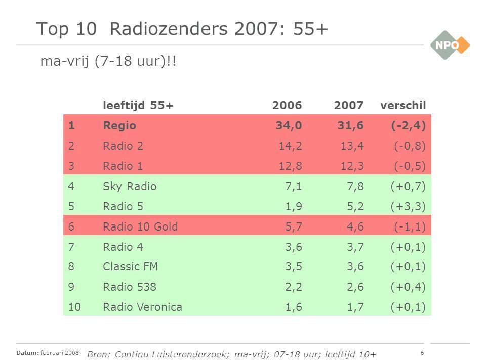 Datum: februari 20086 Top 10 Radiozenders 2007: 55+ leeftijd 55+20062007verschil 1Regio34,031,6(-2,4) 2Radio 214,213,4(-0,8) 3Radio 112,812,3(-0,5) 4Sky Radio7,17,8(+0,7) 5Radio 51,95,2(+3,3) 6Radio 10 Gold5,74,6(-1,1) 7Radio 43,63,7(+0,1) 8Classic FM3,53,6(+0,1) 9Radio 5382,22,6(+0,4) 10Radio Veronica1,61,7(+0,1) ma-vrij (7-18 uur)!.